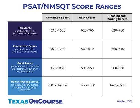 PSAT/NMSQT Score Ranges