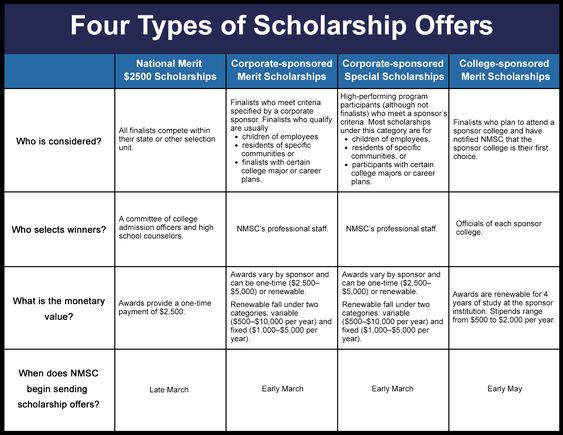 Types of Scholarship Offers pin