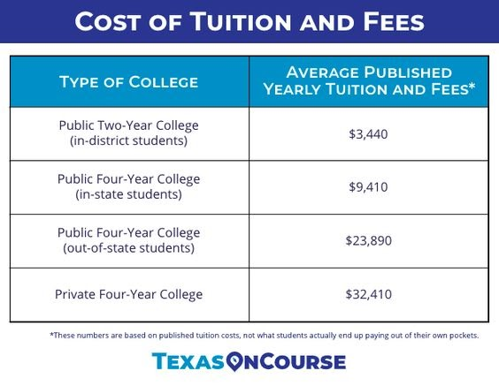 Cost of Tuition and Fees Chart