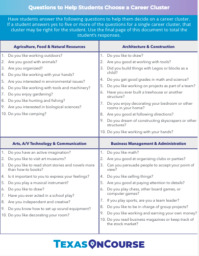 Questions to Help Students Choose a Career Cluster