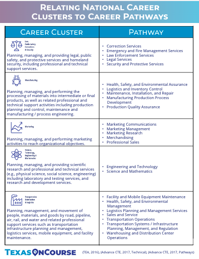 Relating National Career Clusters to Career Pathways