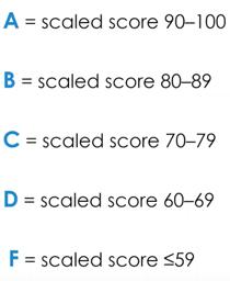 A-F score scale