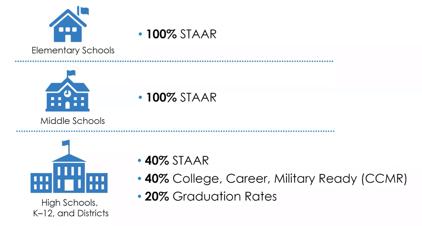 TEA rating breakdown by school level