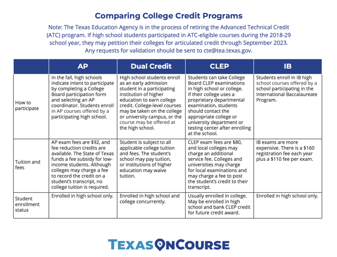 Comparing College Credit Programs