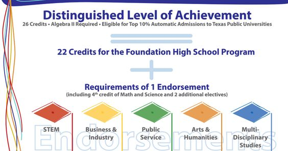 Texas Education Requirements Distinguished Level of Achievement