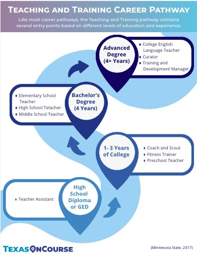 Teaching and training career pathway pin