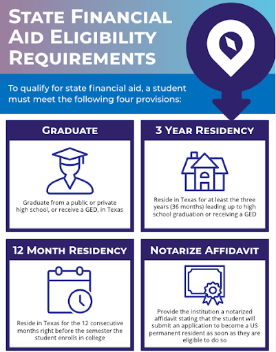 State Financial Aid Eligibility Requirements