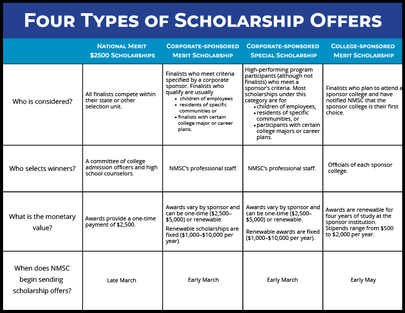 Four Types of Scholarship Offers-2