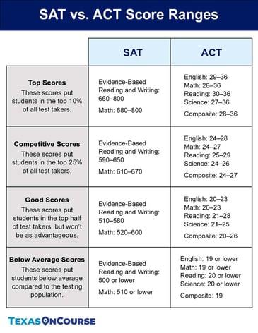 SAT vs. ACT Score Ranges