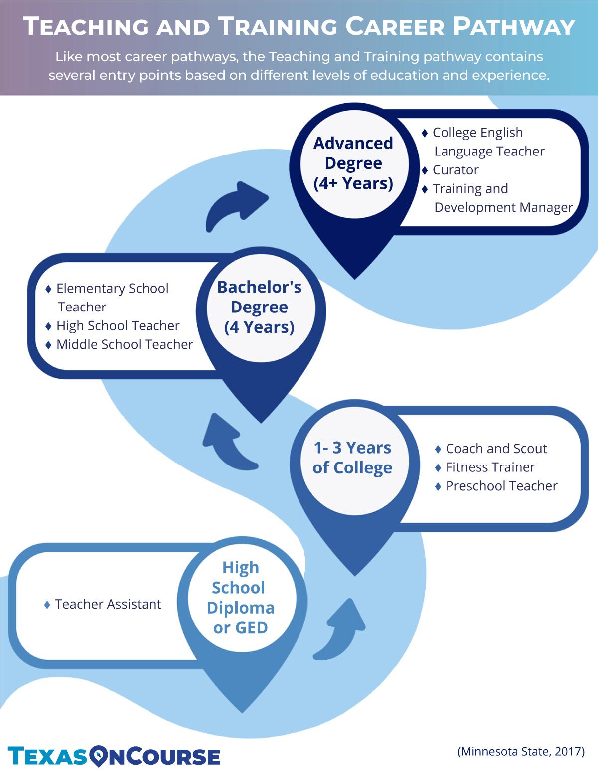 Teaching and Training Career Pathway