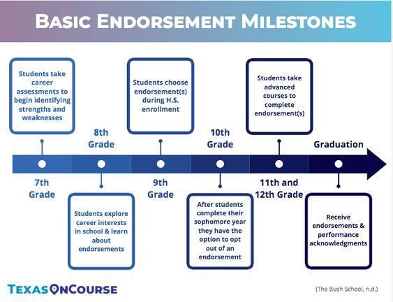 Basic Endorsement Milestones
