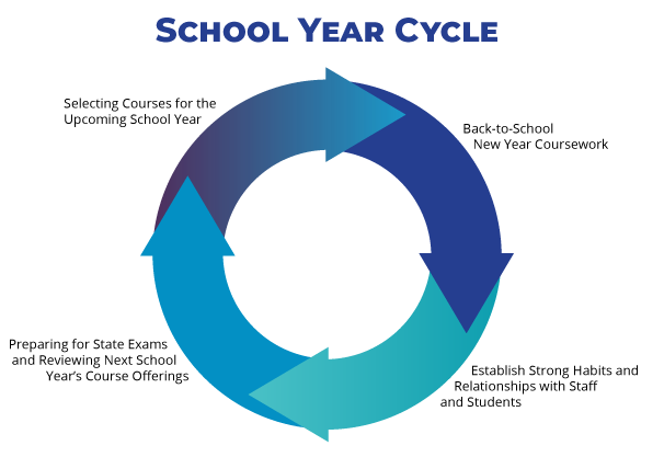 School Year Cycle